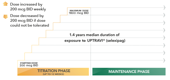 GRIPHON Trial Duration of Exposure on UPTRAVI Results