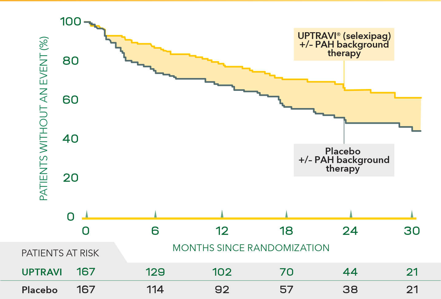 Disease progression events in patients with PAH-CTD