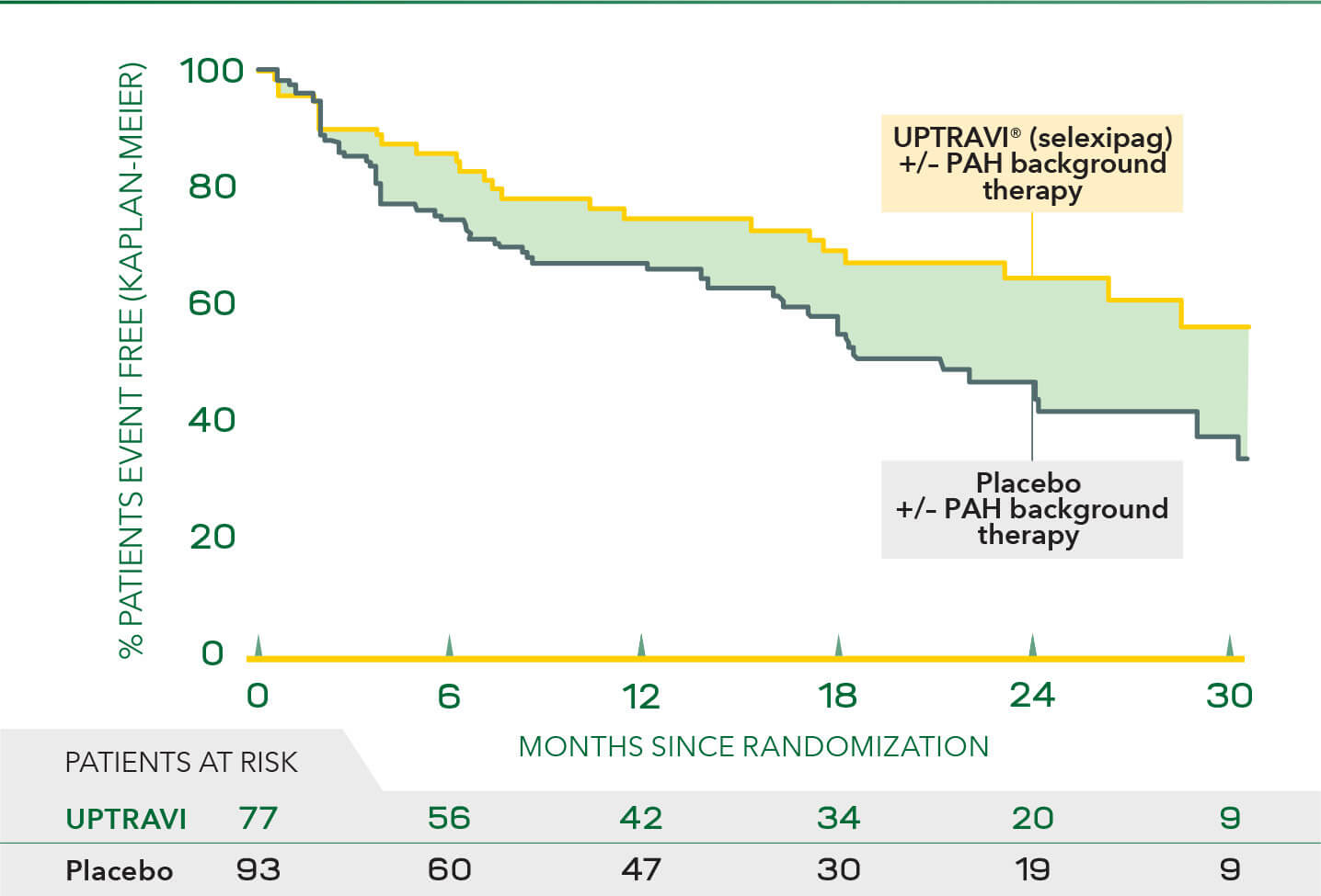 Disease progression events in patients with PAH-SSc