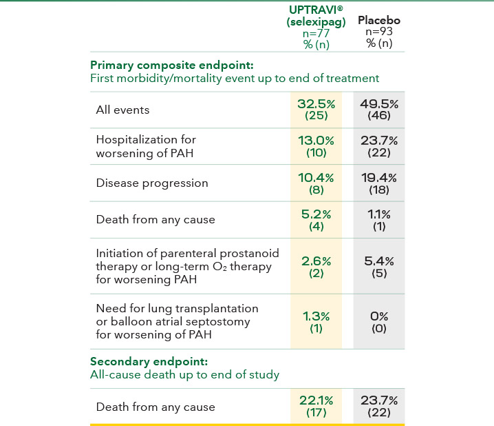 Events in patients with PAH-SSc
