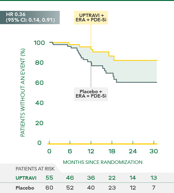 Disease progression events in patients receiving ERA + PDE-5i