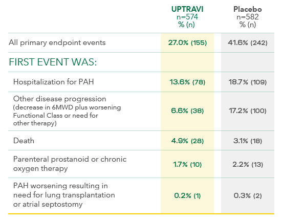 UPTRAVI Reductions in Hospitalizations versus Placebo Treatment Effects